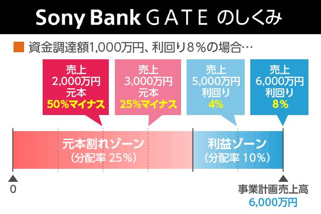 SonyBank GATEのしくみ