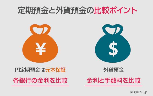 定期預金と外貨預金の運用を検討