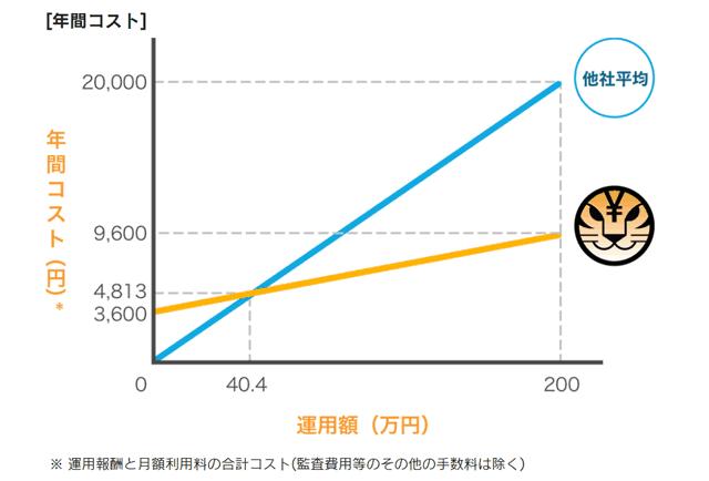 トラノコとアクティブファンドの手数料比較