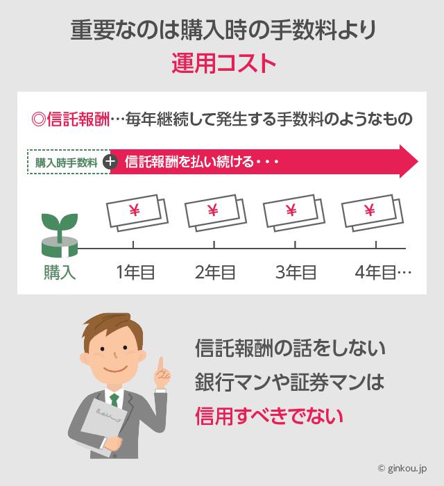 投資信託は運用コスト(信託報酬)が重要
