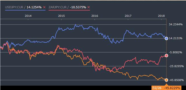 トルコリラ円の為替チャート