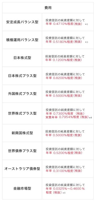 ユニット・リンクの運用関係費