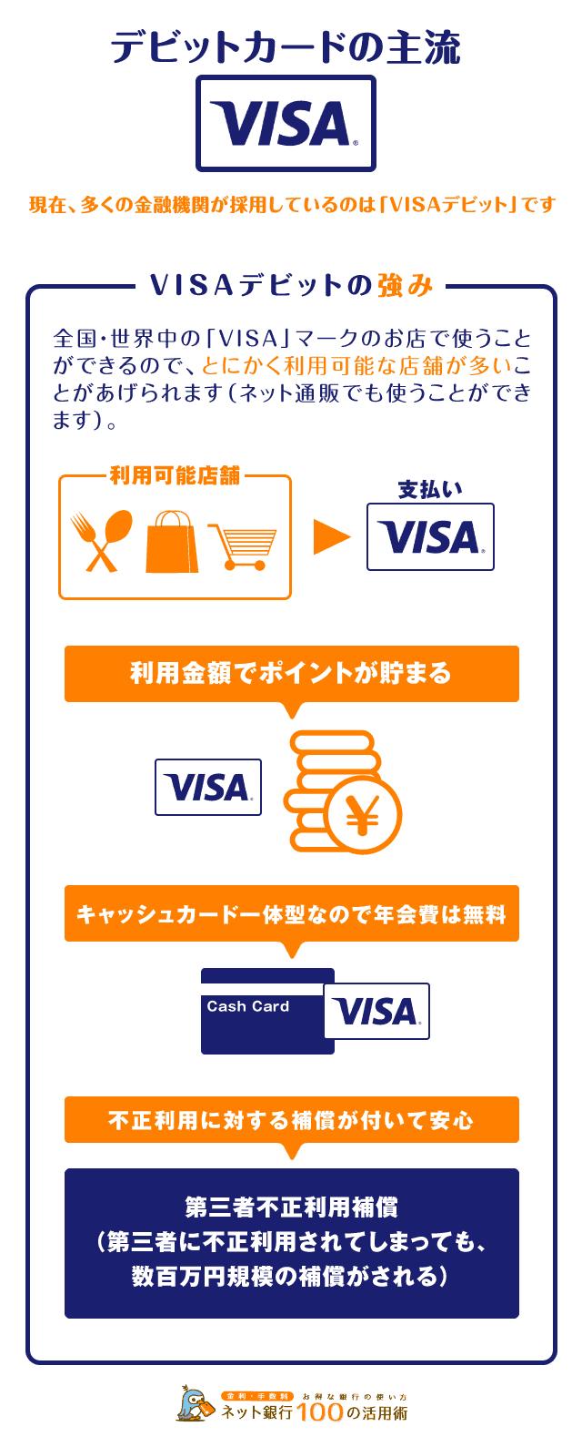 デビットカードの主流はVISA