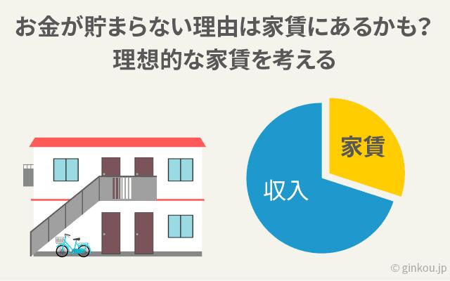 理想的な家賃金額