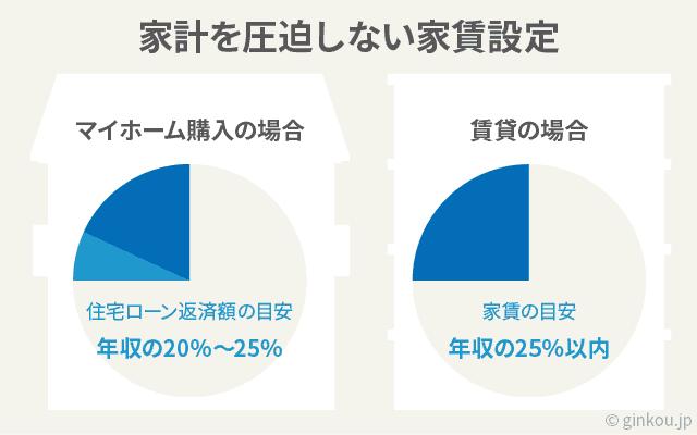 賃貸は家賃を年収の25%に抑えると家計が改善