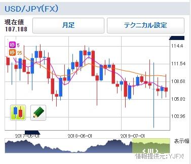 Yahoo!ファイナンスの米ドル/円チャート