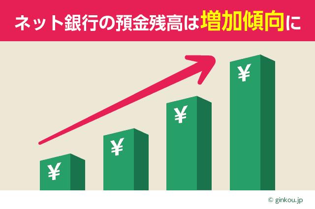 ネット銀行の預金残高は増加傾向に