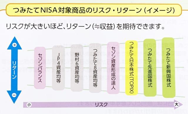 ゆうちょ銀行NISA資料