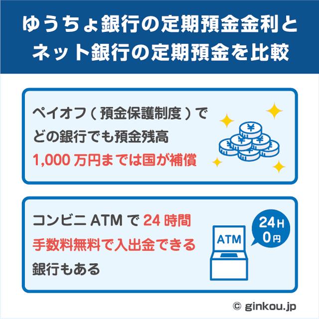 ゆうちょ銀行の定期預金の特徴