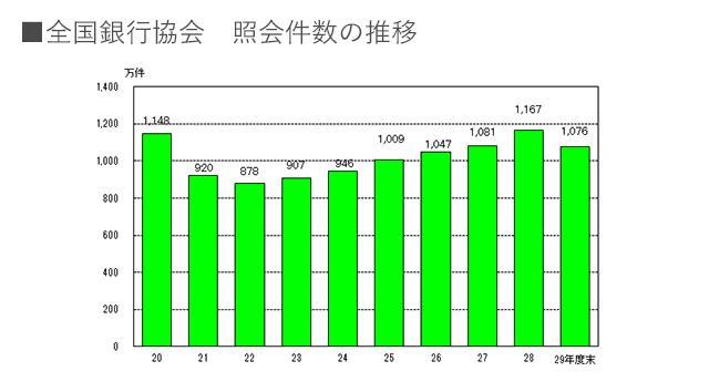 全銀協 照会件数の推移グラフ